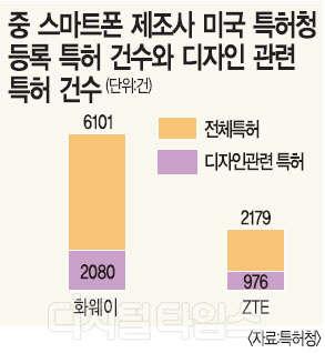 중국 스마트폰, 디자인으로 삼성 · 애플에 `도전장`